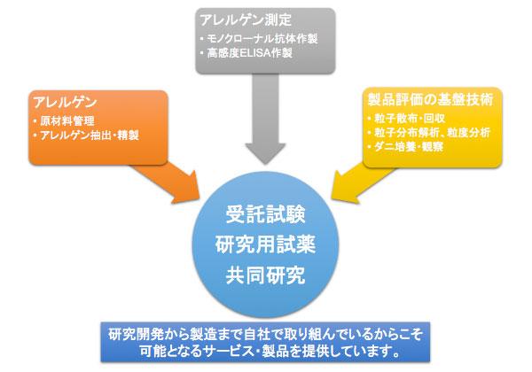 pic_research_development01